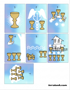 Free Printable Tarot Cards (Suit of Cups)