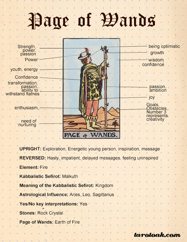Page of Wands Tarot Card Meaning