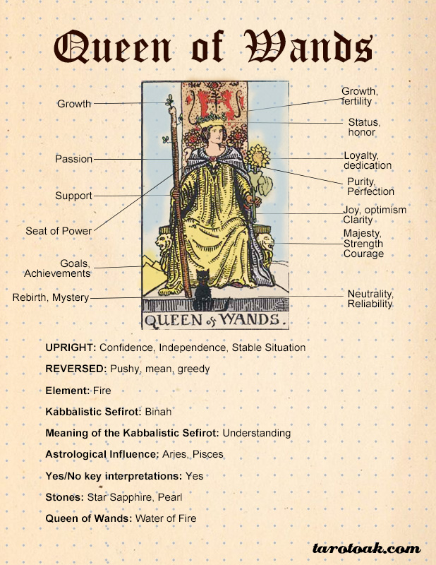 Queen of Wands Tarot Card Meaning and Symbolism